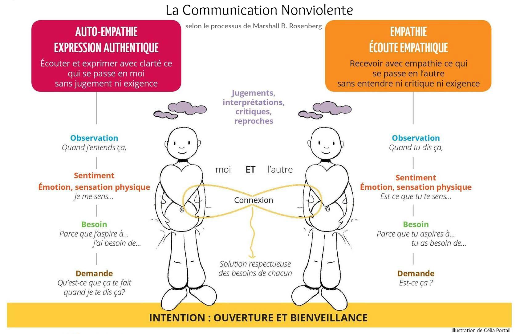 Cnv processus