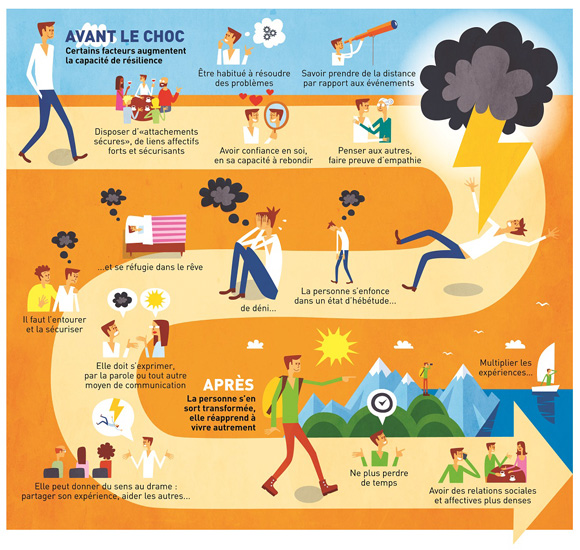 Infographie resilience 1