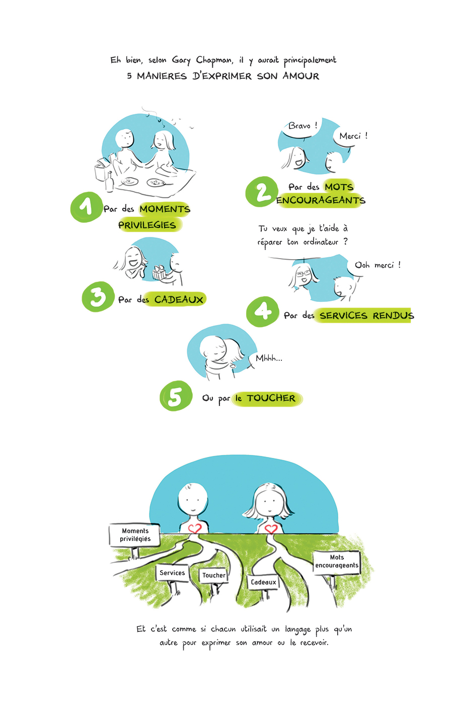 Les5 langages de lamour2 couple artmella