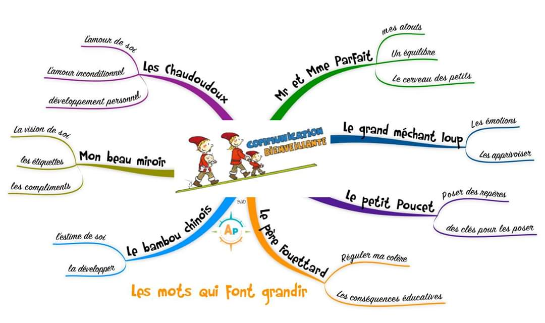 Ptte enfance mindmapping 7rencontres