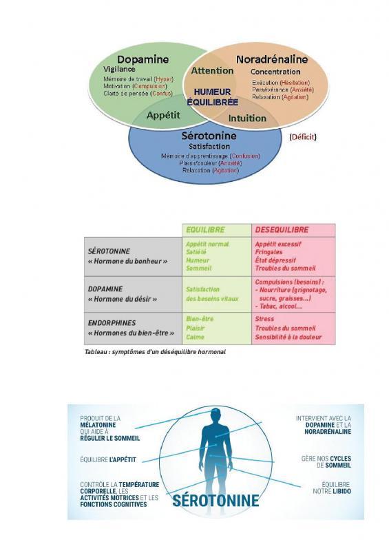 Roles hormones